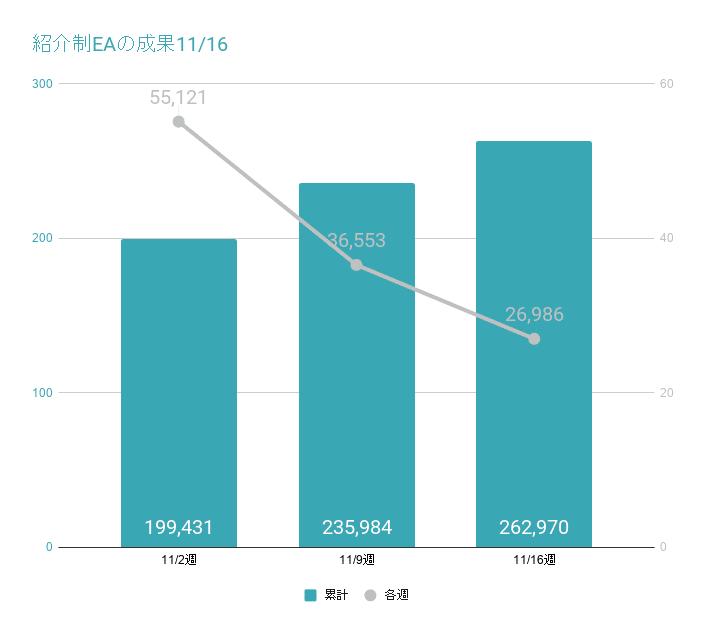 紹介制EAの成果グラフ11/16