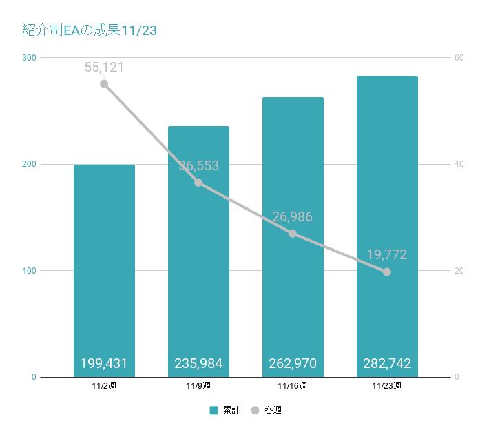 紹介制EAの成果グラフ