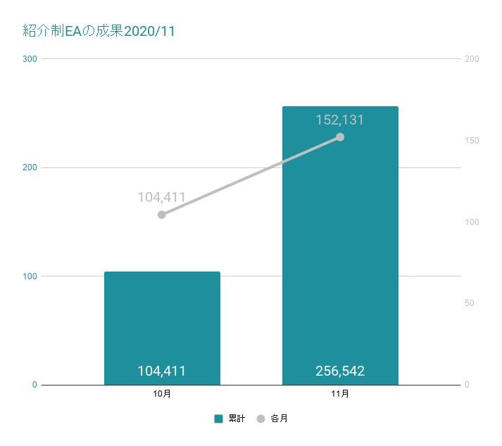 紹介制EAの成果2020年11月
